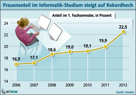 Infografik: Steigender Anteil der Informatikstudentinnen von 2006 (16,9%) bis 2013 (22,5%)