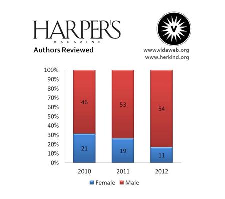 Drei Jahresvergleich der rezensierten Autorinnen beim Harper's Magazine: 2010 21% Frauenanteil, 2011 19% Frauenanteil, 2012 11% Frauenanteil