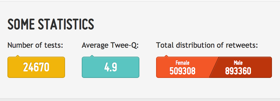 SOME STATISTICS Number of tests: 24670 Average Twee-Q: 4.9 Total distribution of retweets: Female: 509308 Male: 893360